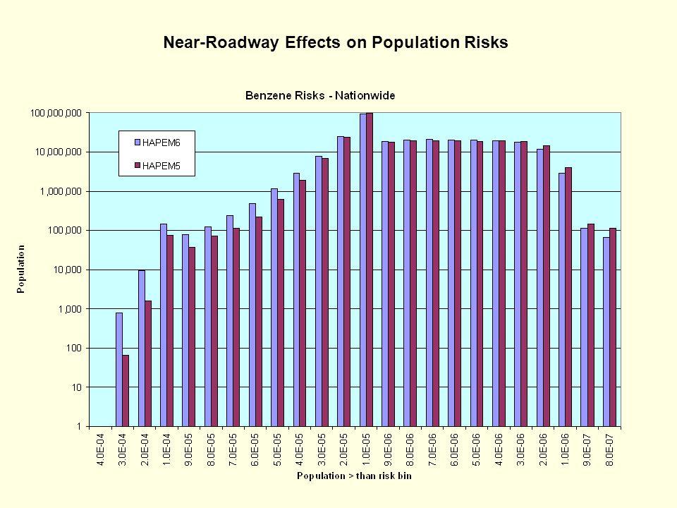 Near-Roadway Effects on Population Risks