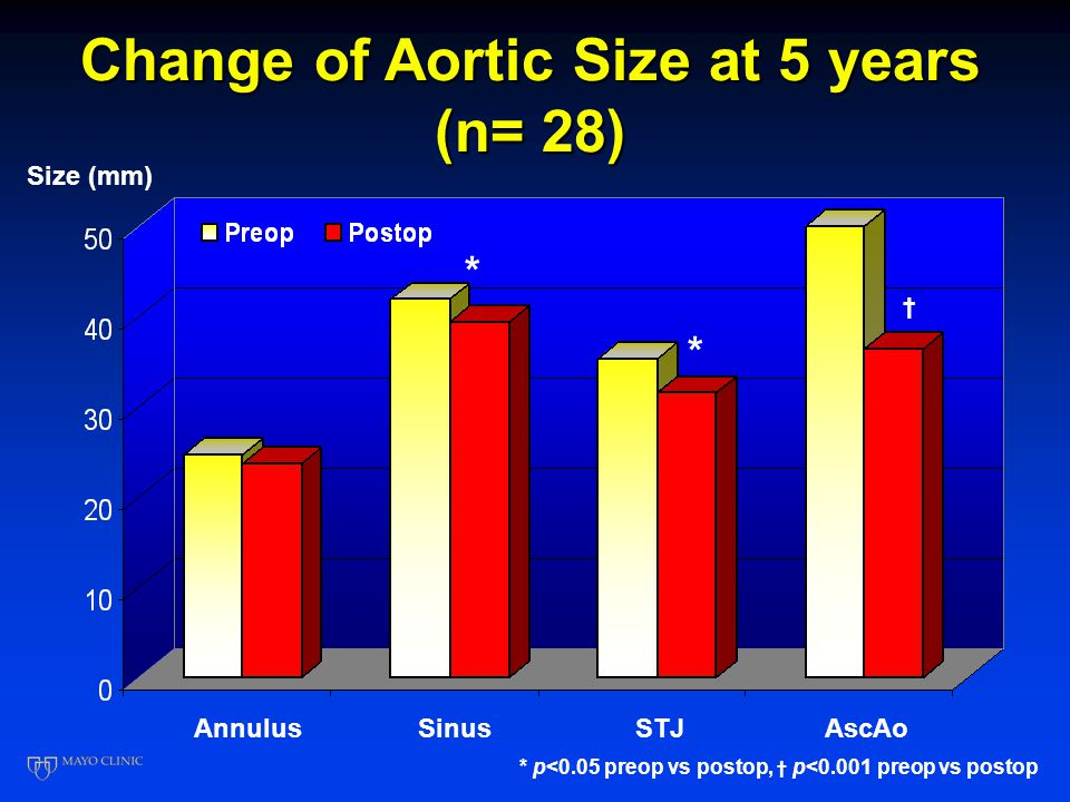 Change of Aortic Size at 5 years (n= 28) AnnulusSinusSTJAscAo Size (mm) * * † * p<0.05 preop vs postop, † p<0.001 preop vs postop