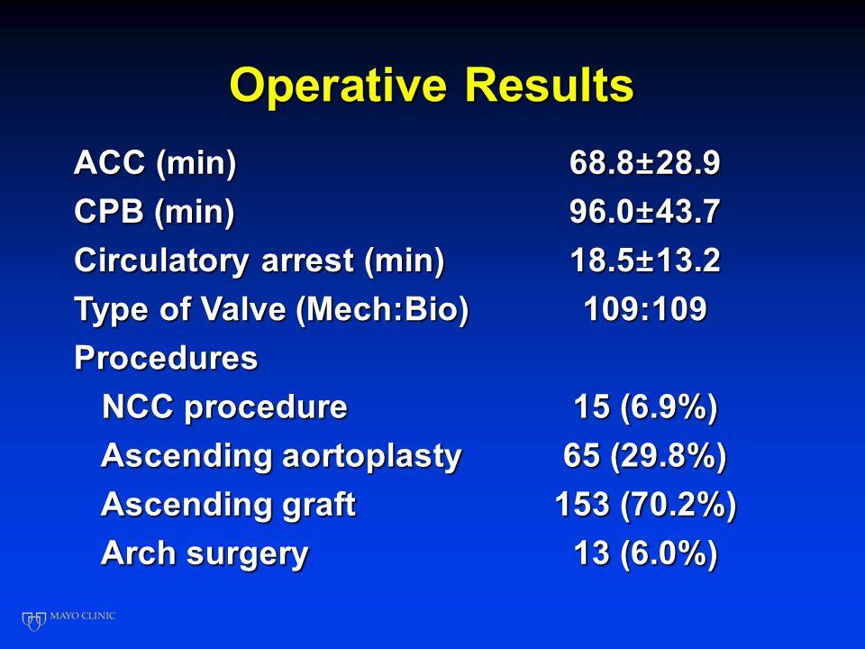 Preoperative Echo finding Dominance Stenosis (%) Stenosis (%)69.6 Insufficiency (%) Insufficiency (%)24.9 Mixed (%) Mixed (%)5.5 EF (%) 59.5±11.7 Size (mm) Annulus Annulus25.7±4.6 Sinus Sinus40.4±5.7 STJ STJ 34.6±5.3 34.6±5.3 Ascending aorta Ascending aorta 50.6±6.8
