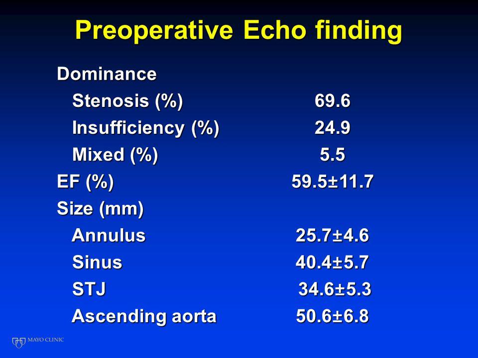 Outcomes Operative mortality: 2.8% Overall mortality: 28/218 (12.8%) Cause of death Cardiac 5/28 (17.9%) Non-cardiac 11/28 (39.3%) Unknown 12/28 (42.9%)