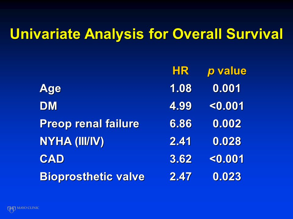 Univariate Analysis for Overall Survival HR p value Age1.080.001 DM4.99<0.001 Preop renal failure 6.860.002 NYHA (III/IV) 2.410.028 CAD3.62<0.001 Bioprosthetic valve 2.470.023