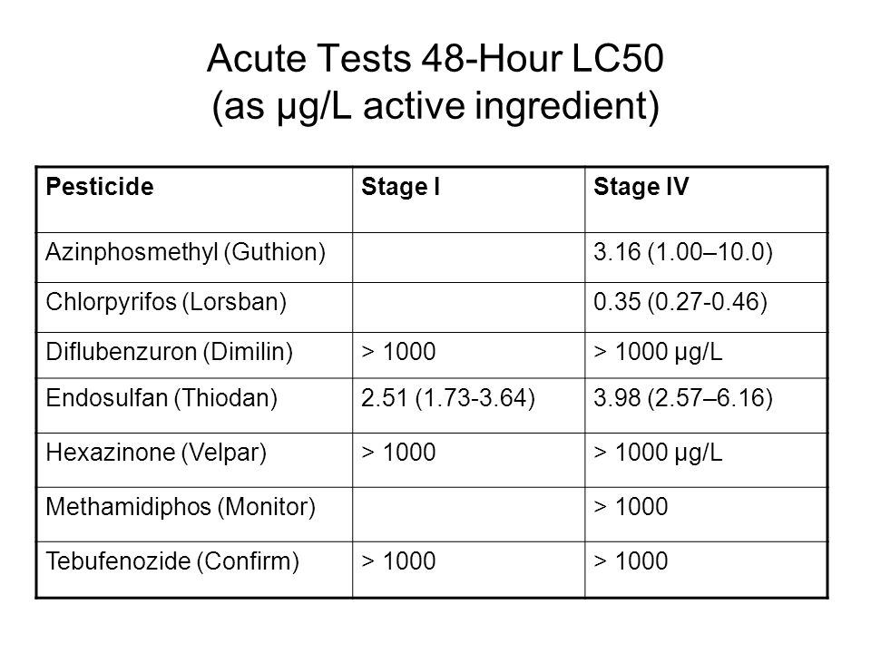 Acute Tests 48-Hour LC50 (as µg/L active ingredient) PesticideStage IStage IV Azinphosmethyl (Guthion)3.16 (1.00–10.0) Chlorpyrifos (Lorsban)0.35 (0.27-0.46) Diflubenzuron (Dimilin)> 1000> 1000 µg/L Endosulfan (Thiodan)2.51 (1.73-3.64)3.98 (2.57–6.16) Hexazinone (Velpar)> 1000> 1000 µg/L Methamidiphos (Monitor)> 1000 Tebufenozide (Confirm)> 1000