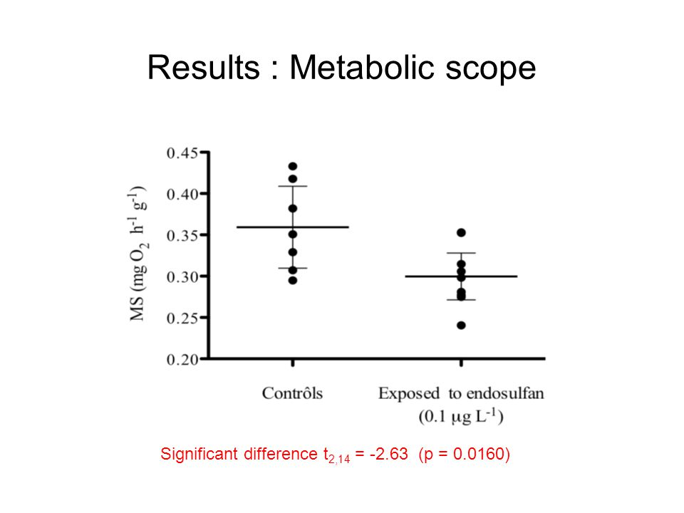 Results : Metabolic scope Significant difference t 2,14 = -2.63 (p = 0.0160)