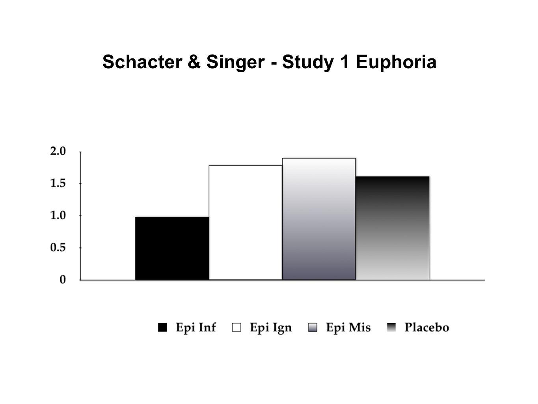 Schacter & Singer - Study 1 Euphoria