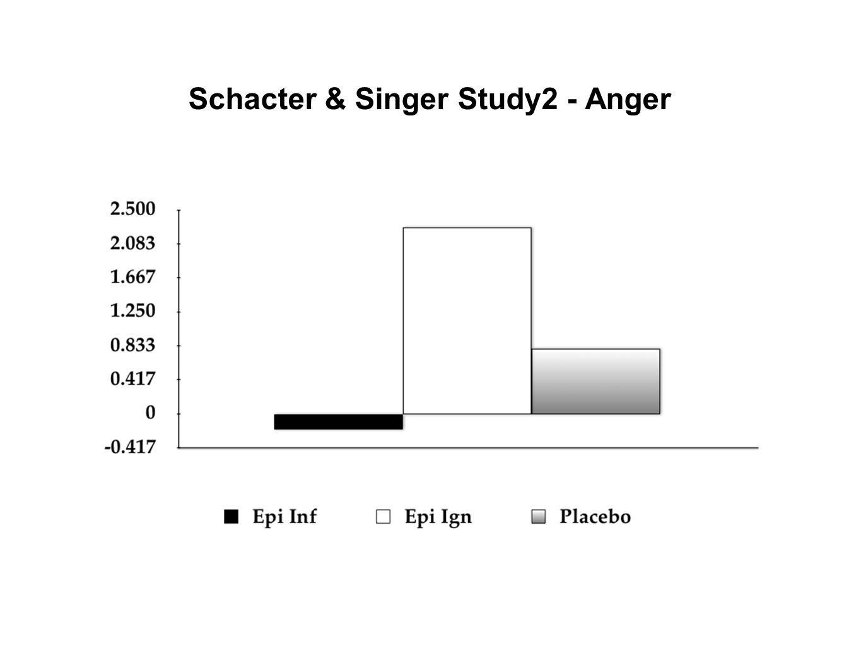 Schacter & Singer Study2 - Anger