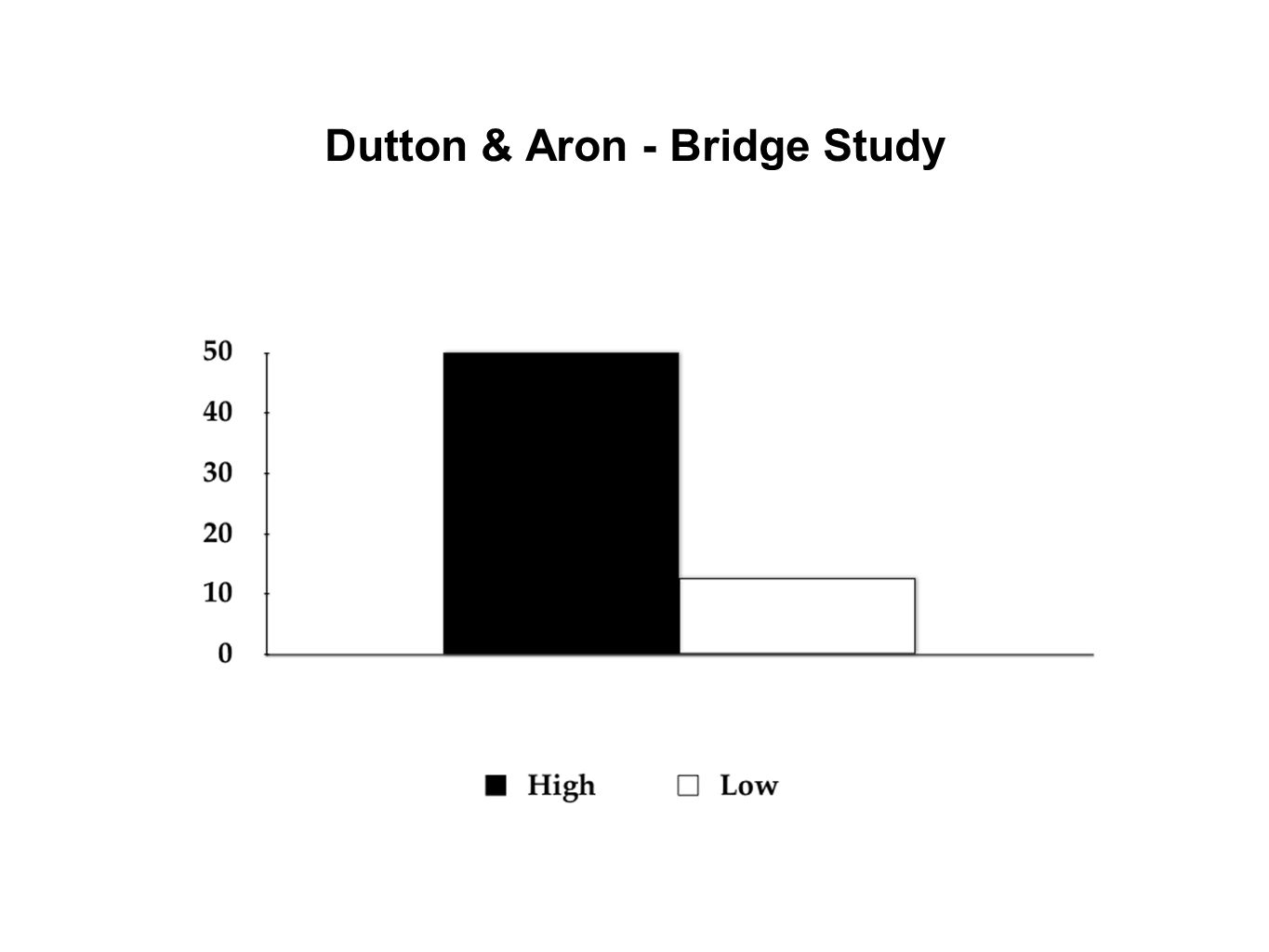 Dutton & Aron - Bridge Study