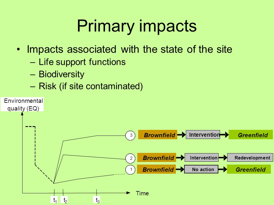 Primary impacts Impacts associated with the state of the site –Life support functions –Biodiversity –Risk (if site contaminated) t 1 t 3 t 2 Environmental quality (EQ) Time 1 Greenfield No action Brownfield 2 RedevelopmentIntervention Brownfield 3 GreenfieldBrownfield Intervention