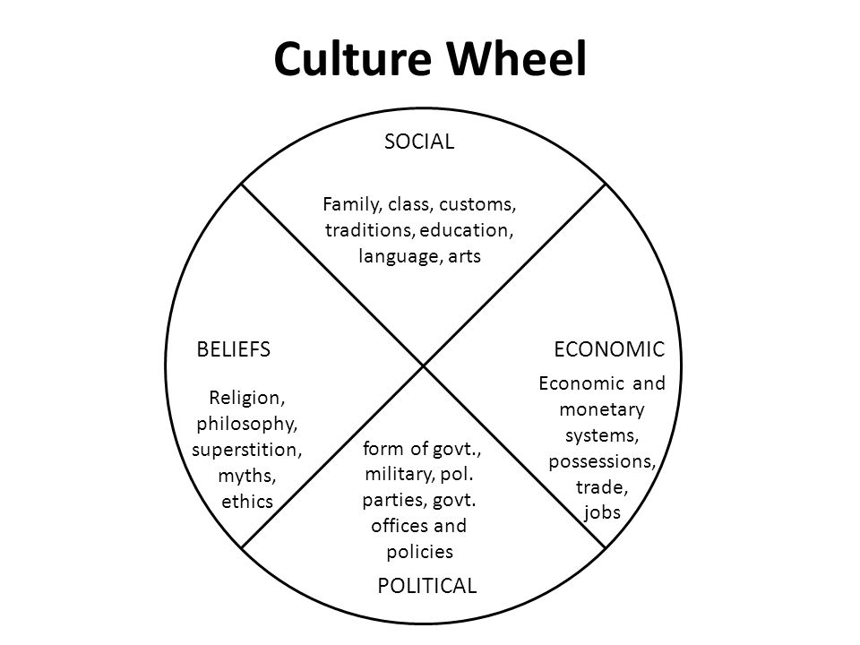Culture Wheel SOCIAL BELIEFSECONOMIC POLITICAL Family, class, customs, traditions, education, language, arts Economic and monetary systems, possession