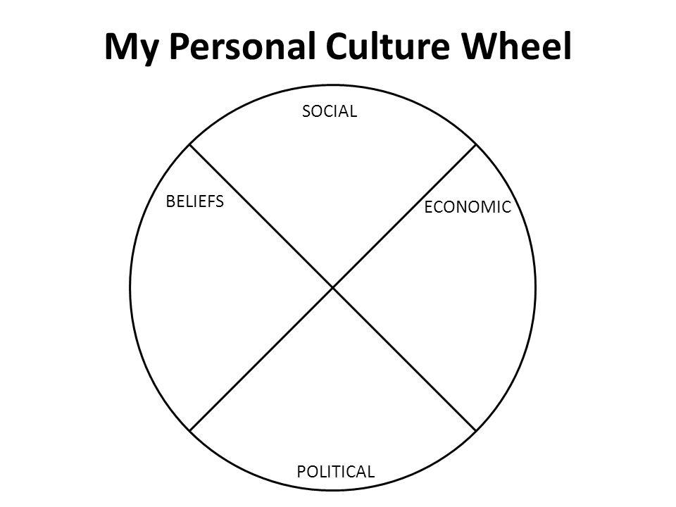 My Personal Culture Wheel SOCIAL BELIEFS ECONOMIC POLITICAL