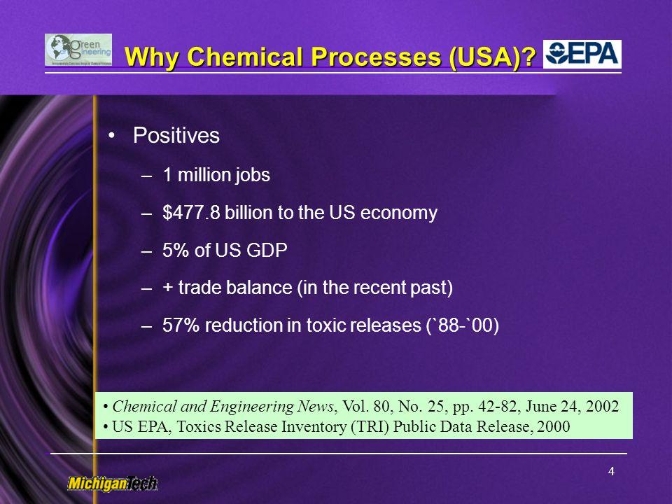 25 Case Study: Maleic Anhydride (MA) Production n-Butane ProcessBenzene Process V 2 O 5 -MoO 3 VPO n-butane conversion, 85% MA Yield, 60% Air/n-butane, ~ 62 (moles) Temperature, 400°C Pressure, 150 kPa Benzene conversion, 95% MA Yield, 70% Air/Benzene, ~ 66 (moles) Temperature, 375°C Pressure, 150 kPa Level 1.