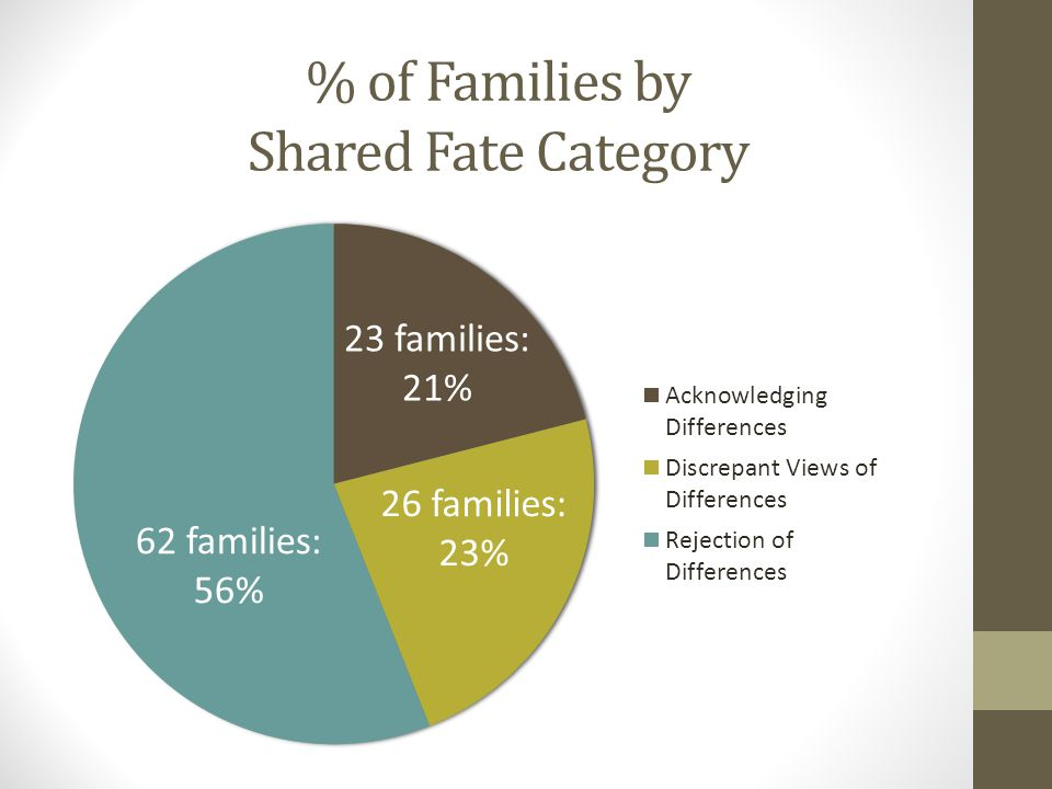 % of Families by Shared Fate Category 62 families: 56% 26 families: 23%