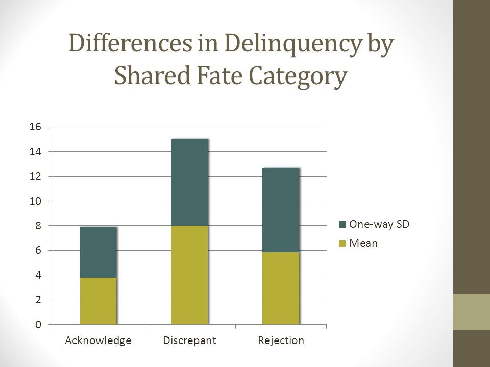 Differences in Delinquency by Shared Fate Category