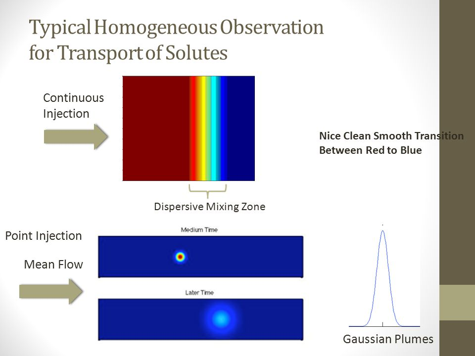 Typical Homogeneous Observation for Transport of Solutes Continuous Injection Dispersive Mixing Zone Mean Flow Point Injection Gaussian Plumes Nice Clean Smooth Transition Between Red to Blue
