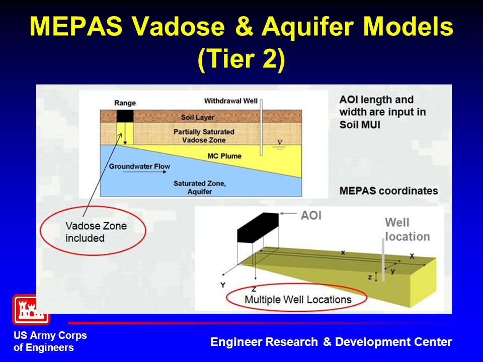 US Army Corps of Engineers Engineer Research & Development Center MEPAS Vadose & Aquifer Models (Tier 2)