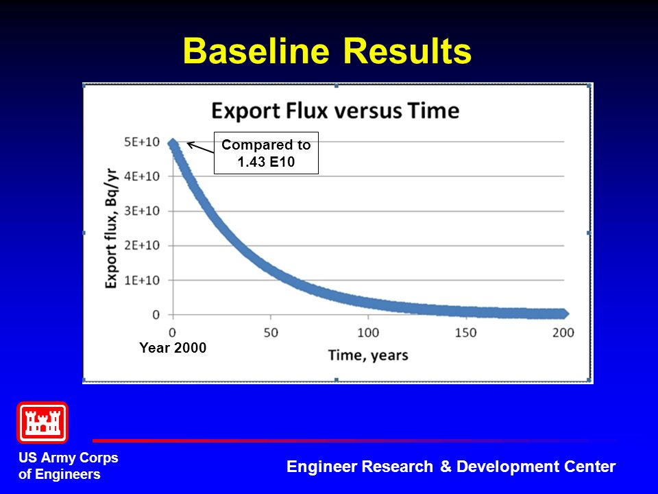 US Army Corps of Engineers Engineer Research & Development Center Baseline Results Year 2000 Compared to 1.43 E10