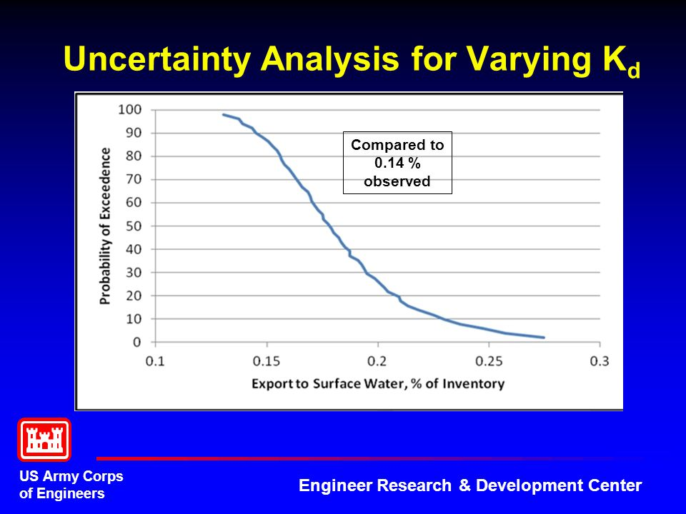 US Army Corps of Engineers Engineer Research & Development Center Uncertainty Analysis for Varying K d Compared to 0.14 % observed