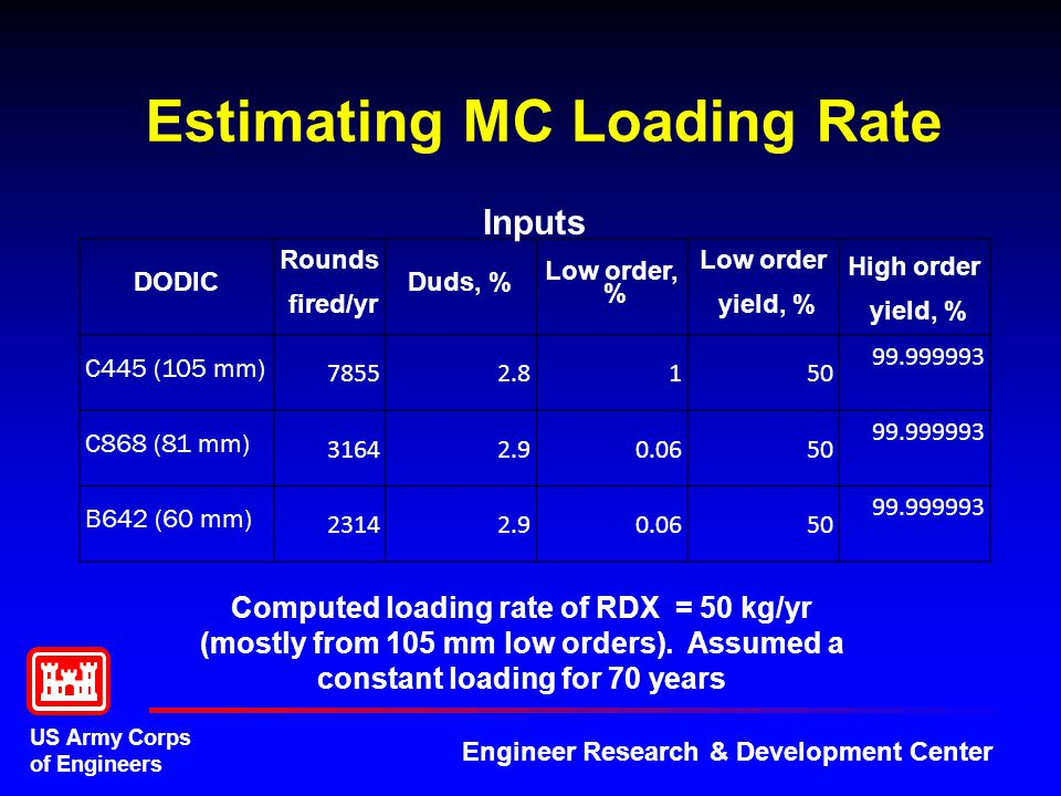 US Army Corps of Engineers Engineer Research & Development Center Estimating MC Loading Rate DODIC Rounds fired/yr Duds, % Low order, % Low order yield, % High order yield, % C445 (105 mm) 78552.8150 99.999993 C868 (81 mm) 31642.90.0650 99.999993 B642 (60 mm) 23142.90.0650 99.999993 Inputs Computed loading rate of RDX = 50 kg/yr (mostly from 105 mm low orders).