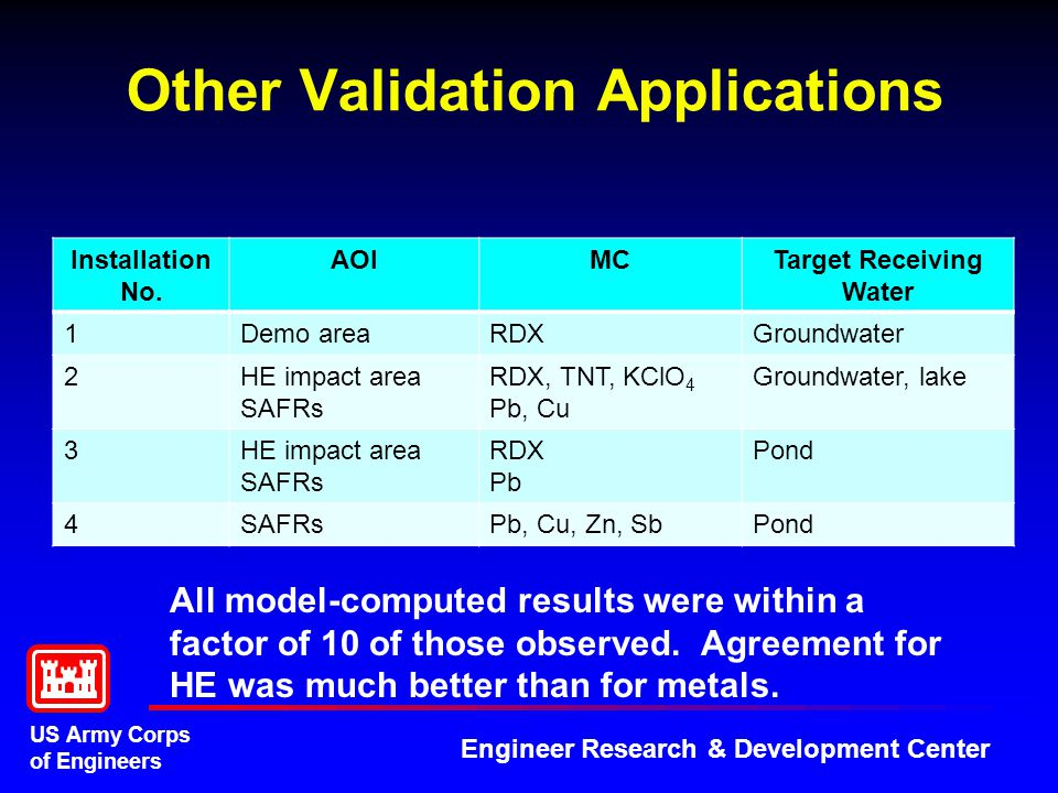 US Army Corps of Engineers Engineer Research & Development Center Other Validation Applications Installation No.