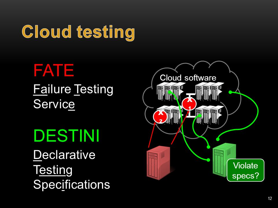 Cloud software 12 FATE DESTINI Failure Testing Service Declarative Testing Specifications X2X2 X1X1 Violate specs