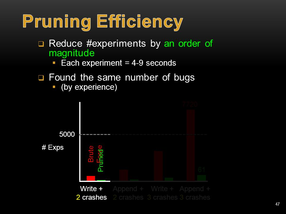 47  Reduce #experiments by an order of magnitude  Each experiment = 4-9 seconds  Found the same number of bugs  (by experience) # Exps 7720 61 8 5000 Write + 2 crashes Append + 2 crashes Brute Force Pruned Write + 3 crashes Append + 3 crashes