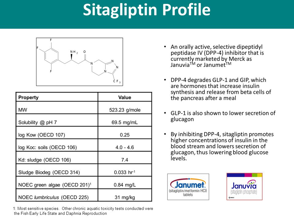 Sitagliptin Profile 1: Most sensitive species.