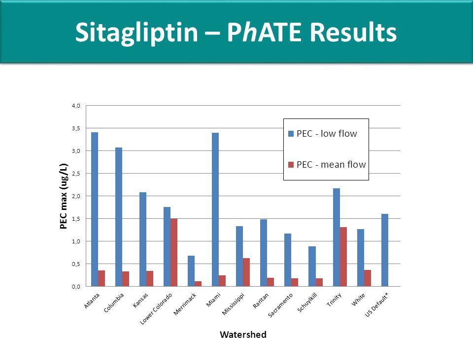 Sitagliptin – PhATE Results