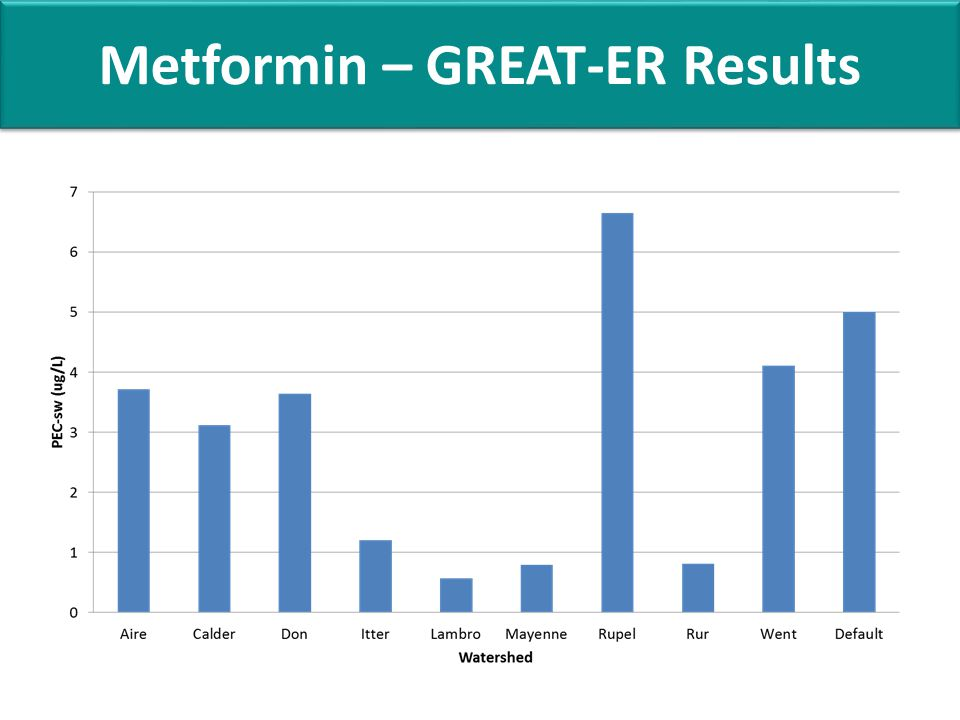 Metformin – GREAT-ER Results