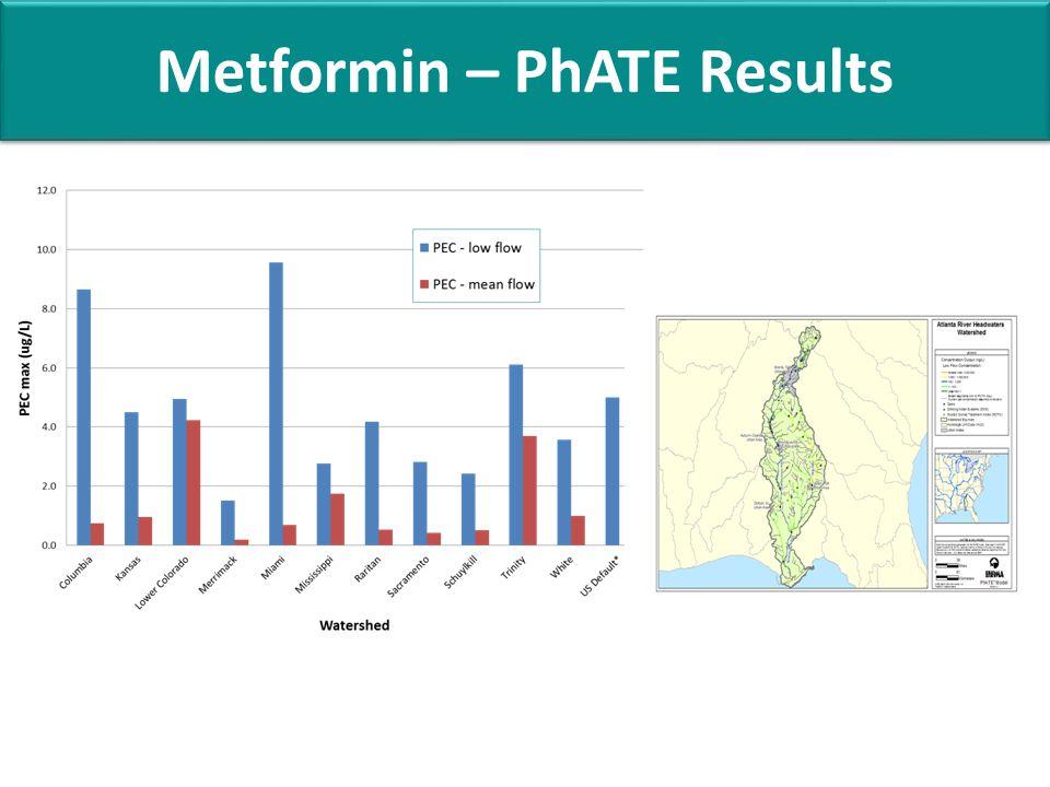 Metformin – PhATE Results