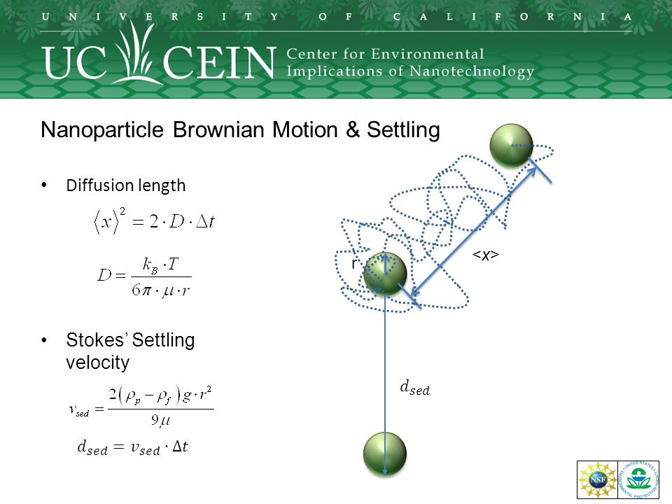 NSF: EF-0830117 Nanoparticle Brownian Motion & Settling Stokes' Settling velocity Diffusion length r <x><x>
