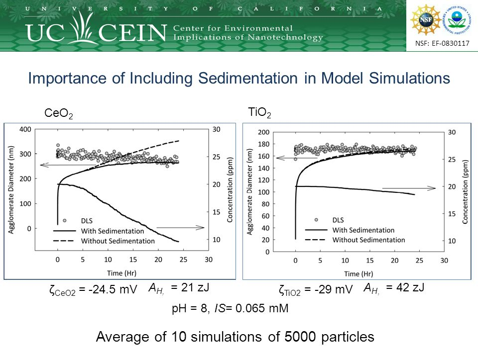 NSF: EF-0830117 Importance of Including Sedimentation in Model Simulations Average of 10 simulations of 5000 particles CeO 2 TiO 2 ζ CeO2 = -24.5 mVζ TiO2 = -29 mV A H, = 42 zJ A H, = 21 zJ pH = 8, IS= 0.065 mM