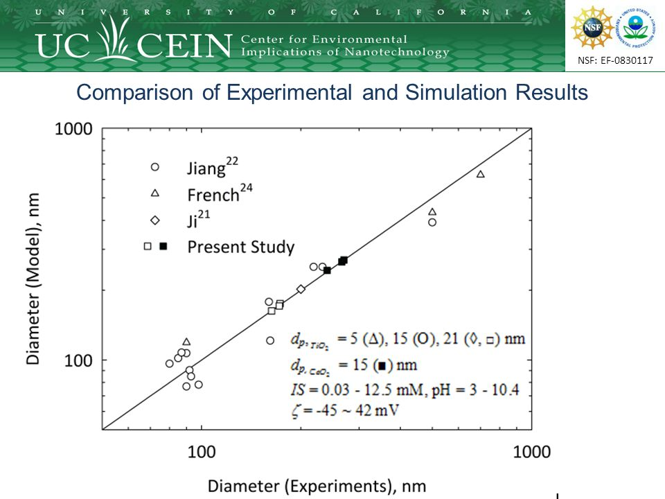 NSF: EF-0830117 Comparison of Experimental and Simulation Results
