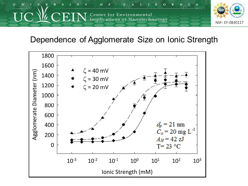 NSF: EF-0830117 Dependence of Agglomerate Size on Ionic Strength