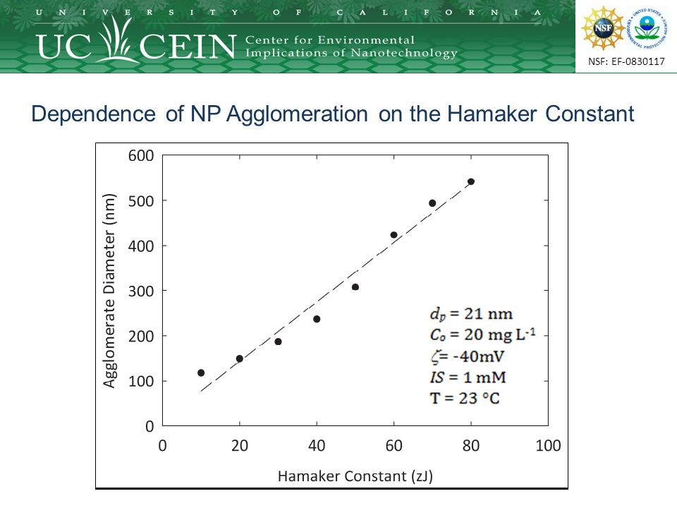 NSF: EF-0830117 Dependence of NP Agglomeration on the Hamaker Constant