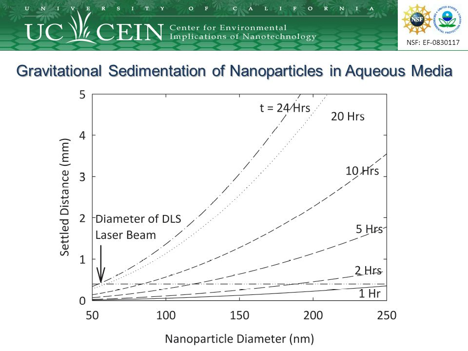 NSF: EF-0830117 Gravitational Sedimentation of Nanoparticles in Aqueous Media