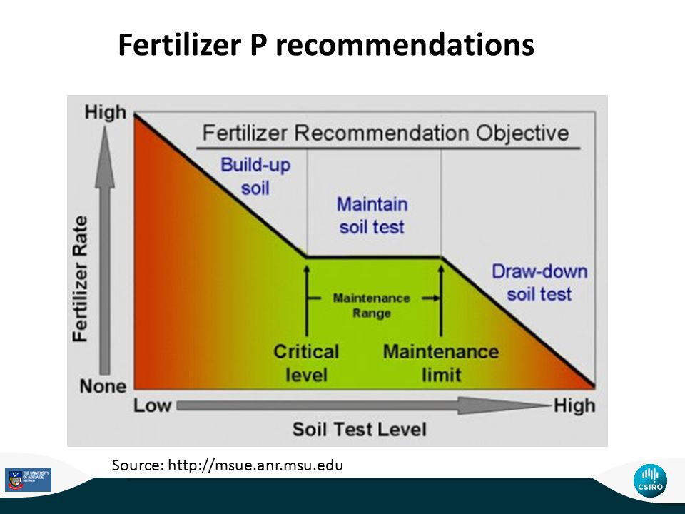 Source: http://msue.anr.msu.edu Fertilizer P recommendations