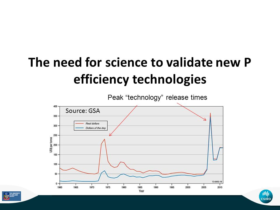 """The need for science to validate new P efficiency technologies Source: GSA Peak """"technology"""" release times"""
