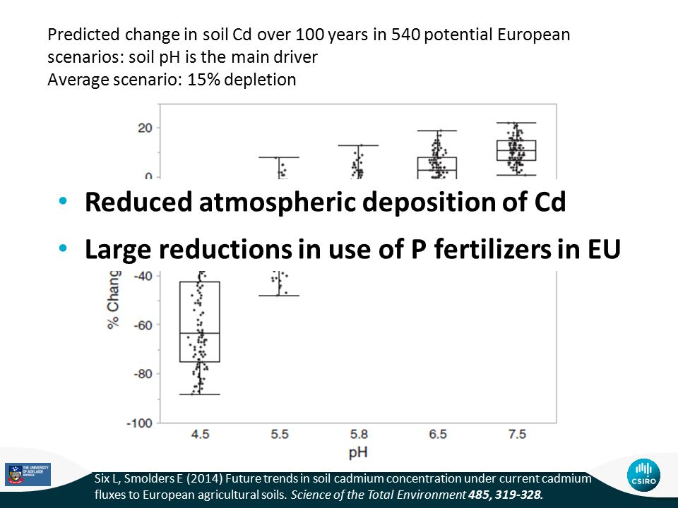 Predicted change in soil Cd over 100 years in 540 potential European scenarios: soil pH is the main driver Average scenario: 15% depletion Six L, Smolders E (2014) Future trends in soil cadmium concentration under current cadmium fluxes to European agricultural soils.