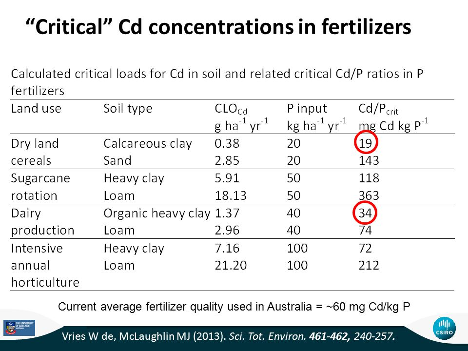 Critical Cd concentrations in fertilizers Current average fertilizer quality used in Australia = ~60 mg Cd/kg P Vries W de, McLaughlin MJ (2013).