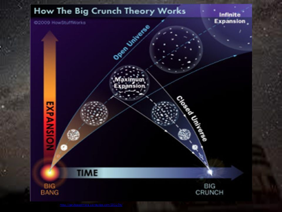 "The Big Rip (""open"" universe) As the universe becomes more spread out dark energy has more power. This theory states that the universe will expand at"