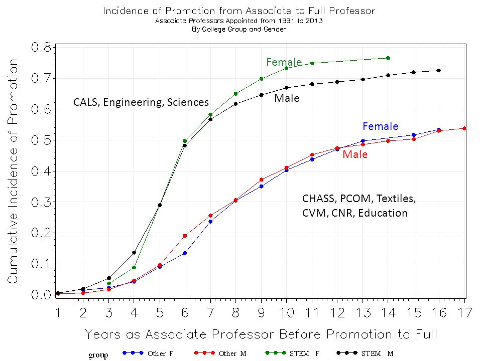 Male Female Male Female CALS, Engineering, Sciences CHASS, PCOM, Textiles, CVM, CNR, Education