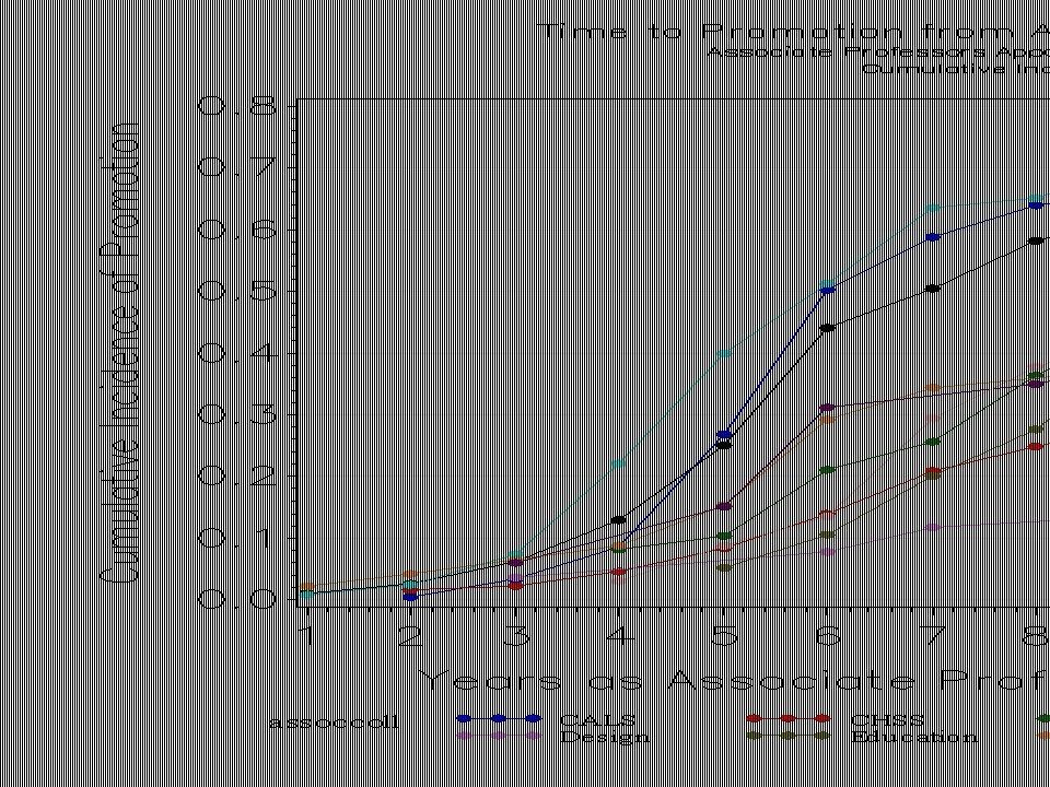Cumulative Incidence of Promotion to Full Professor 1991-2013 Start CollegeNCumulative Incidence CALS27978% CHASS18451% CNR5365% Engineering18468% Sciences12977% Design2917% Education7251% Management4754% Textiles3659% CVM8353%