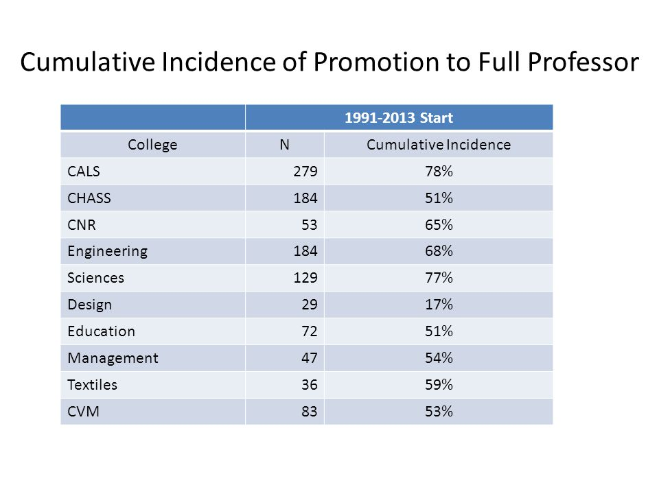 Cumulative Incidence of Promotion to Full Professor 1991-2013 Start CollegeNCumulative Incidence CALS27978% CHASS18451% CNR5365% Engineering18468% Sci
