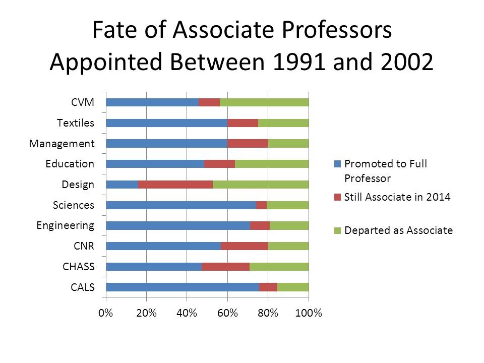 Results by Gender Associate Professors Appointed from 1991-2013 Time to promotion is similar for men and women within college groupings – Median time to promotion is 6 years in CALS, Engineering, Sciences for both men and women – Median time to promotion is about 13 years for women and 14 years for men in other colleges (excluding Design) Incidence of promotion is also similar for women and men