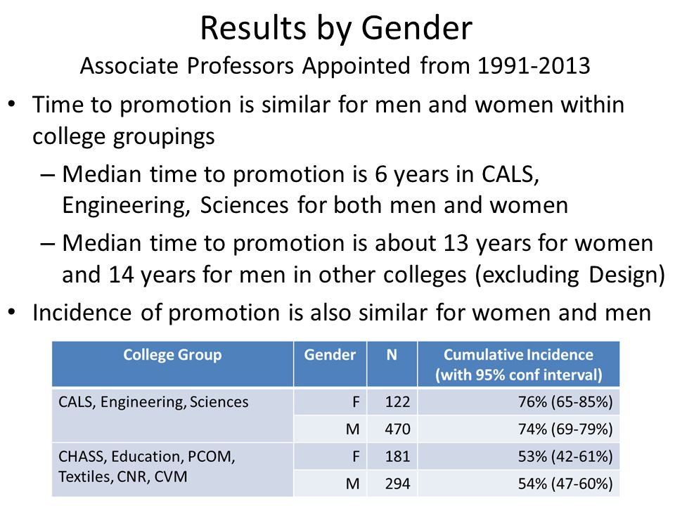 Results by Gender Associate Professors Appointed from 1991-2013 Time to promotion is similar for men and women within college groupings – Median time