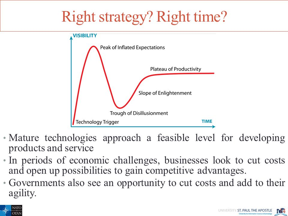 Right strategy. Right time.