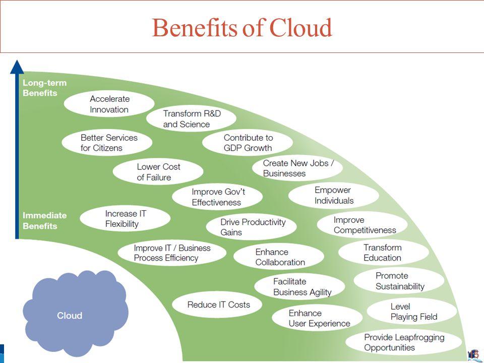 Benefits of Cloud 15