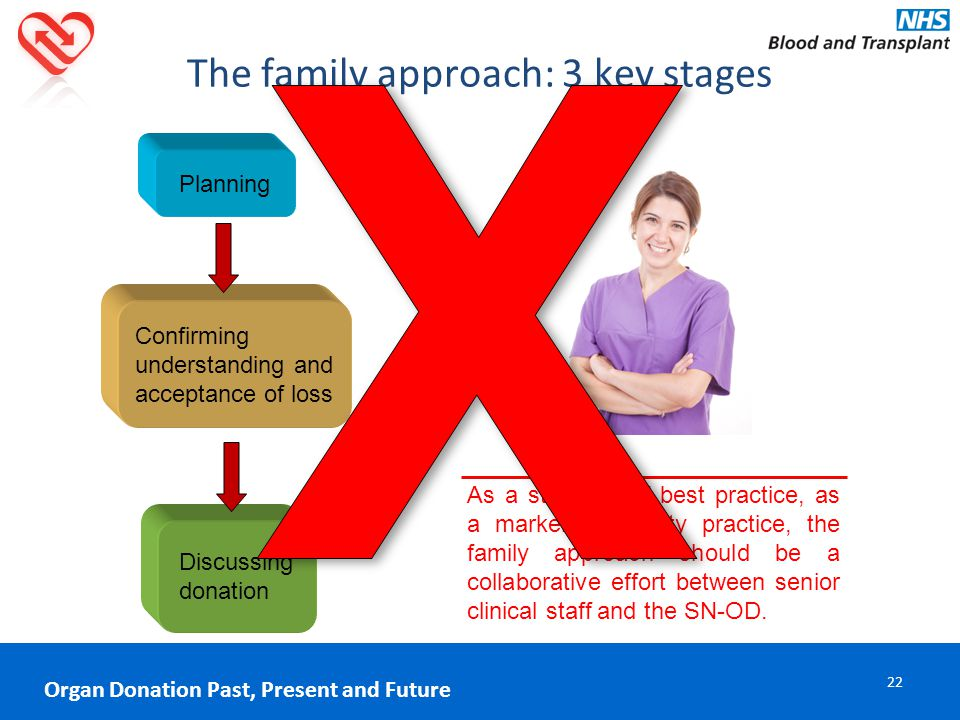 The family approach: 3 key stages Planning Confirming understanding and acceptance of loss Discussing donation As a standard of best practice, as a marker of quality practice, the family approach should be a collaborative effort between senior clinical staff and the SN-OD.