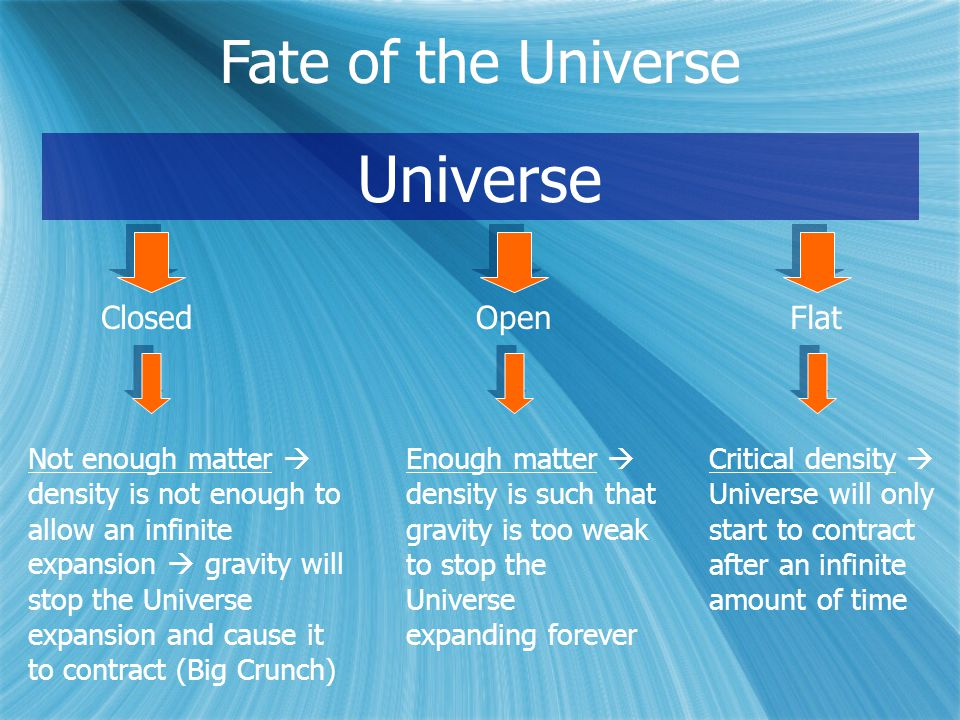 Fate of the Universe Universe ClosedOpen Not enough matter  density is not enough to allow an infinite expansion  gravity will stop the Universe expansion and cause it to contract (Big Crunch) Enough matter  density is such that gravity is too weak to stop the Universe expanding forever Flat Critical density  Universe will only start to contract after an infinite amount of time