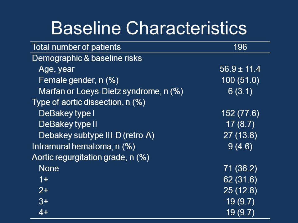 Baseline Characteristics Total number of patients196 Demographic & baseline risks Age, year56.9 ± 11.4 Female gender, n (%)100 (51.0) Marfan or Loeys-Dietz syndrome, n (%)6 (3.1) Type of aortic dissection, n (%) DeBakey type I152 (77.6) DeBakey type II17 (8.7) Debakey subtype III-D (retro-A)27 (13.8) Intramural hematoma, n (%)9 (4.6) Aortic regurgitation grade, n (%) None71 (36.2) 1+62 (31.6) 2+25 (12.8) 3+19 (9.7) 4+19 (9.7)