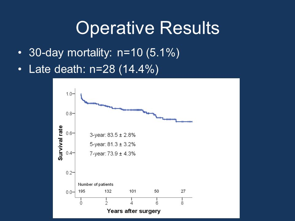 Echocardiography & CT Follow-Up 6-month survival: n=177 (90.3%) Echo follow-up (n=115, 65.0%): 44.9 ± 32.7 months CT follow-up (n=138, 78.0%): 41.8 ± 31.3 months Changes in AR grade (P < 0.001)